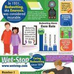 PottyMD Stop Pipi sonore Et Vibrant Wet Stop de la marque Wet-Stop image 2 produit